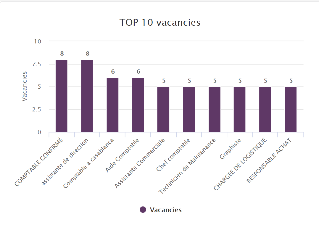 Most wanted Jobs Morocco 2020