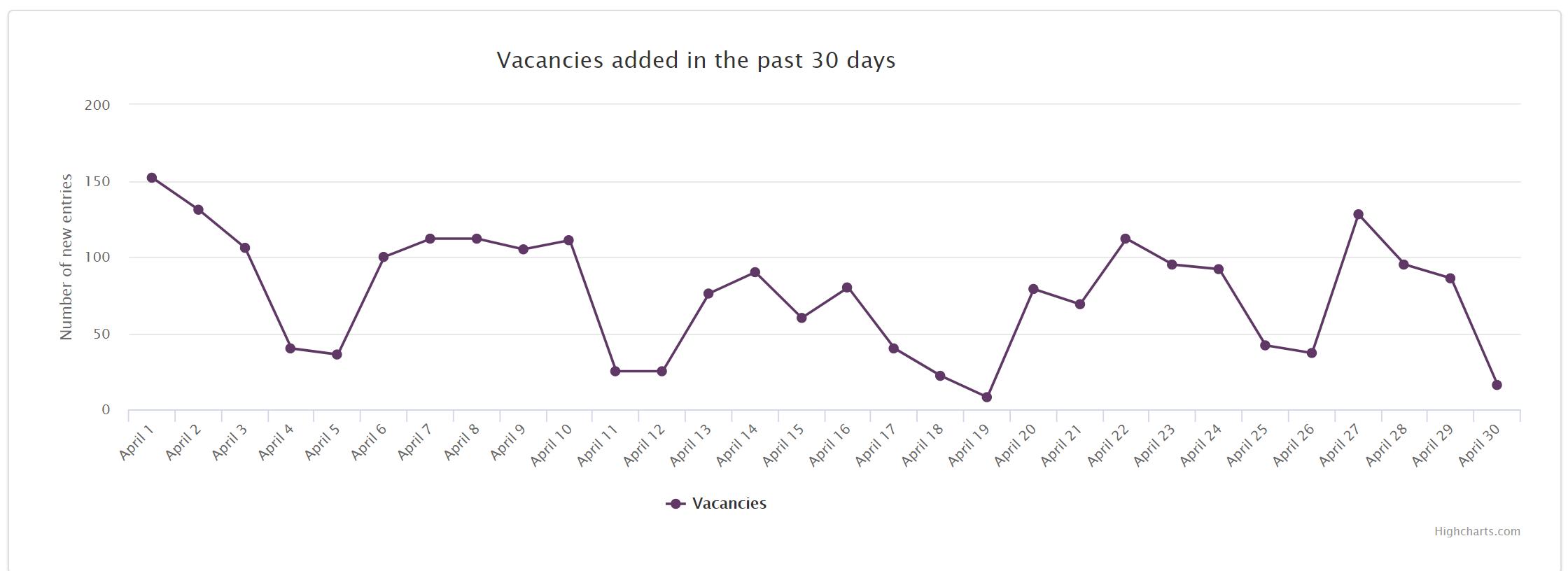 job market trends Morocco 2020 april