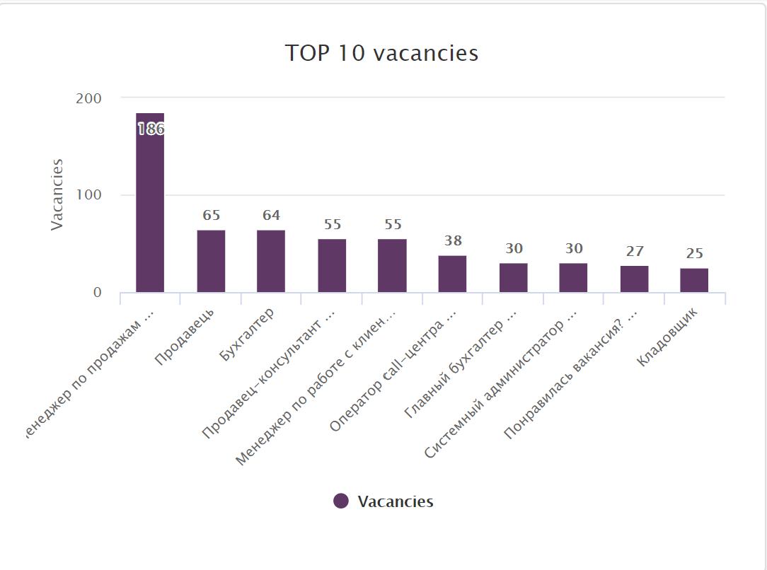 Top 10 vacancies april 2020 Ukraine