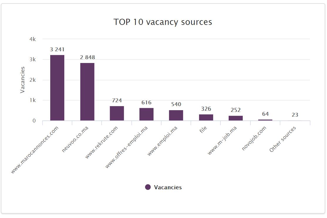 biggest job board Morocco 2020