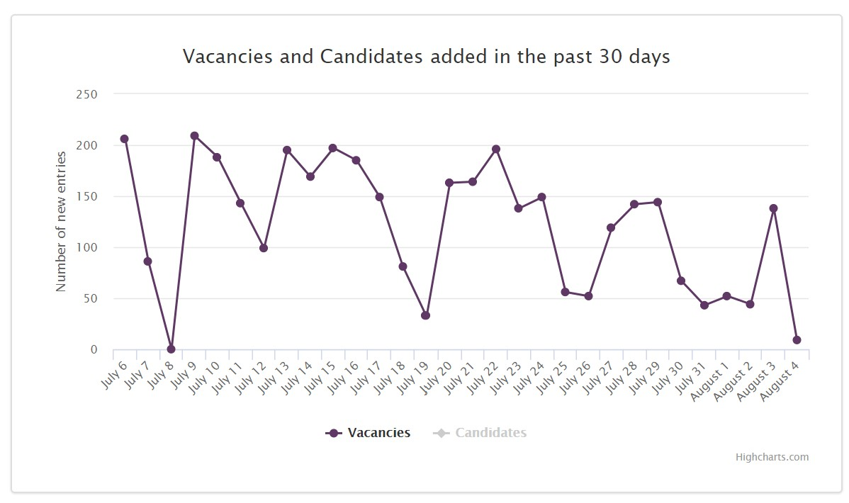 Job Market Trends Morocco 2020