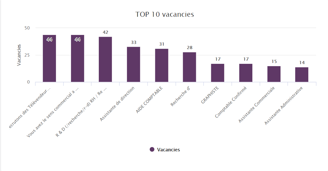 Most in-demand Jobs Morocco may 2020