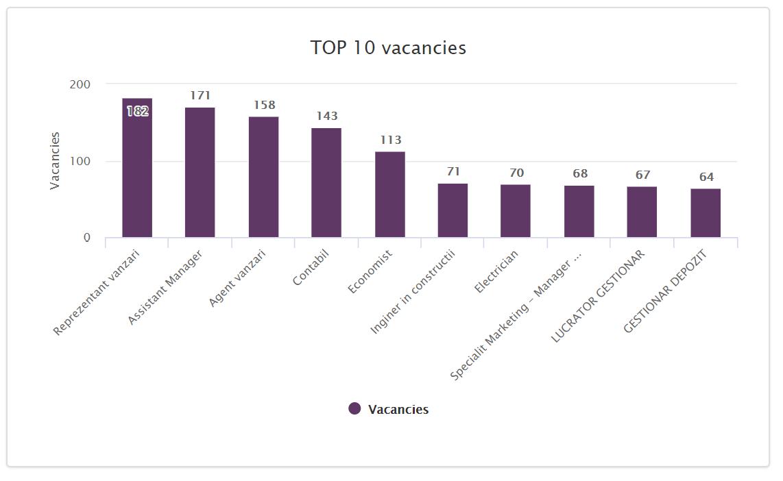 Top 10 jobs Romania