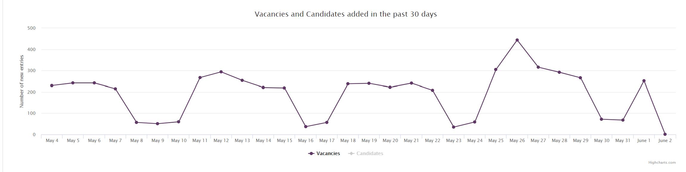 Job Market Trends Slovakia