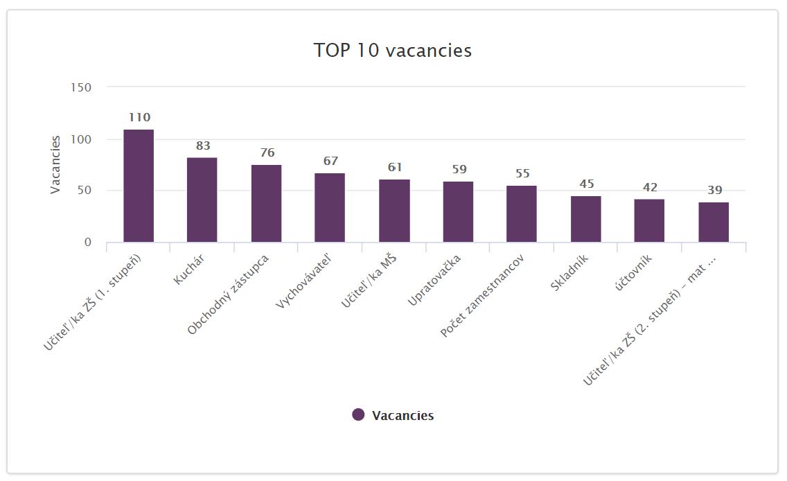 most in-demand jobs Slovakia 2020