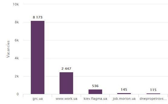 Biggest Job Board Ukraine August 2020