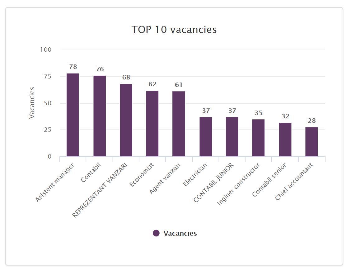 Most Wanted Jobs Romania 2020 April