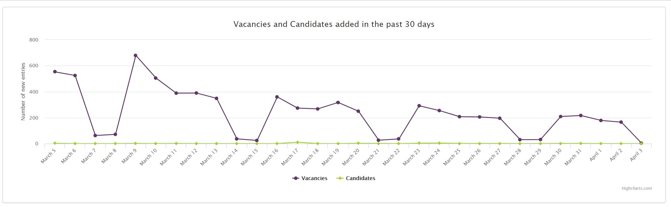 Job Market Trends Romania 2020 March