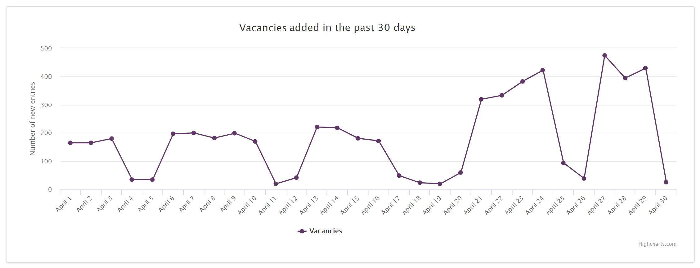 Job Market Trends Romania 2020 April