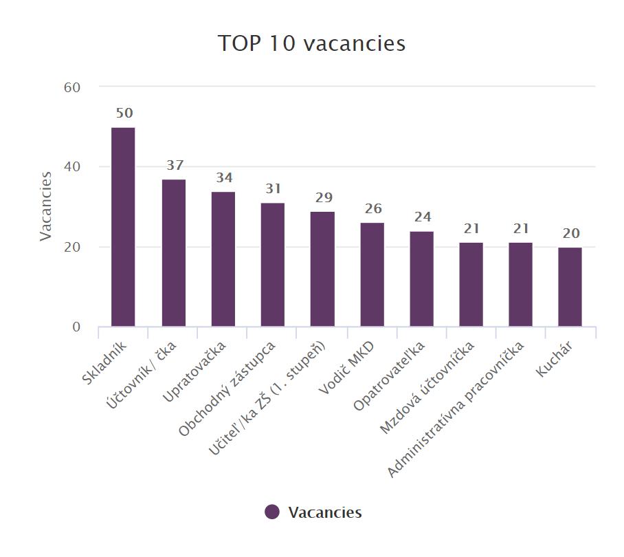 Top 10 vacancies april 2020 Slovakia