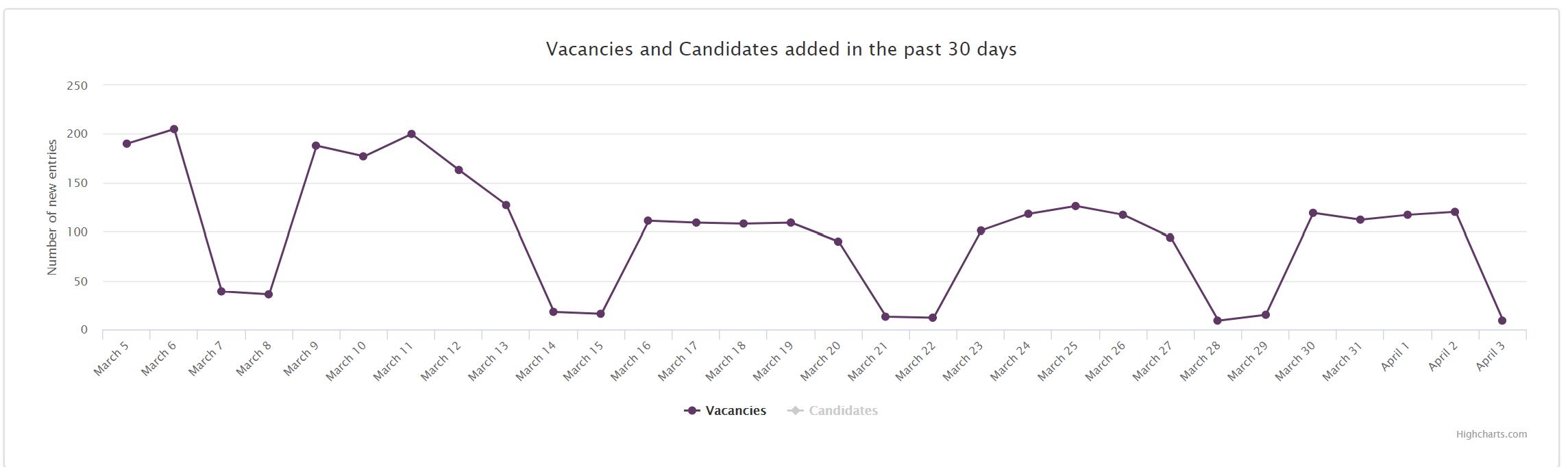 Trend vacancies Slovakia past 30 days