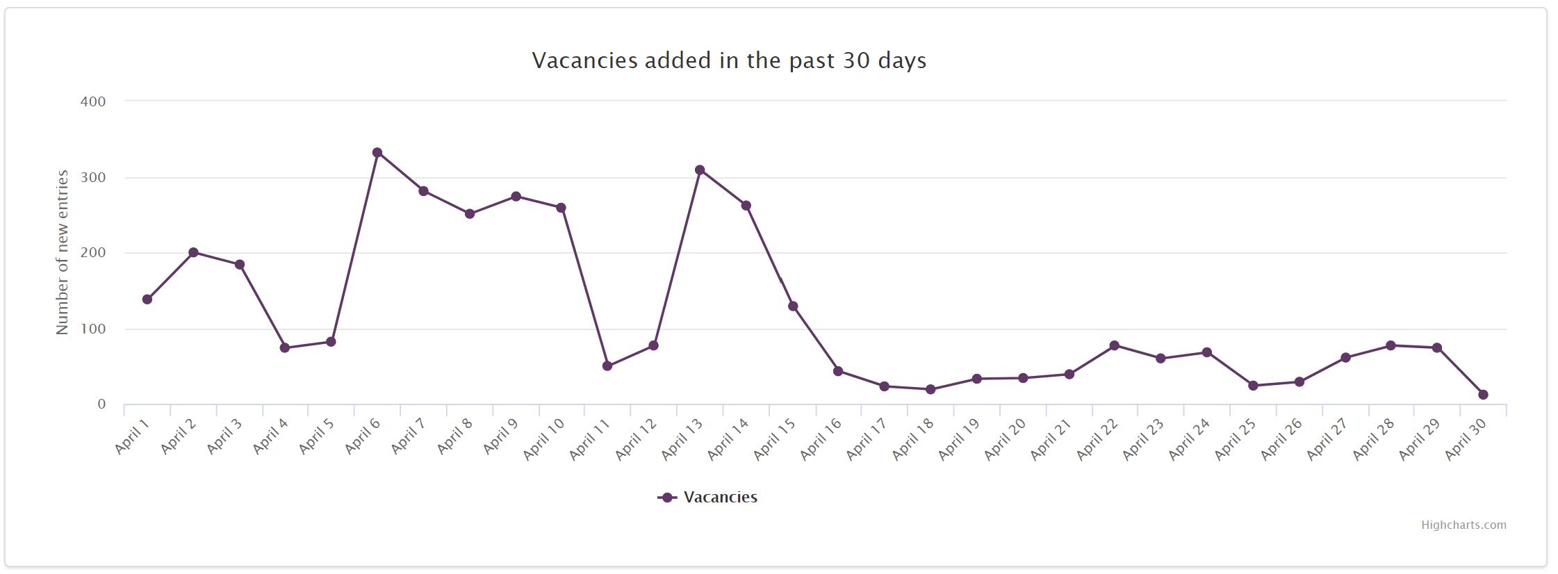 Trends Job Market 2020 Ukraine april