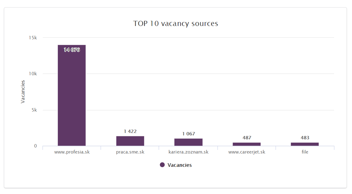 biggest job boards slovakia