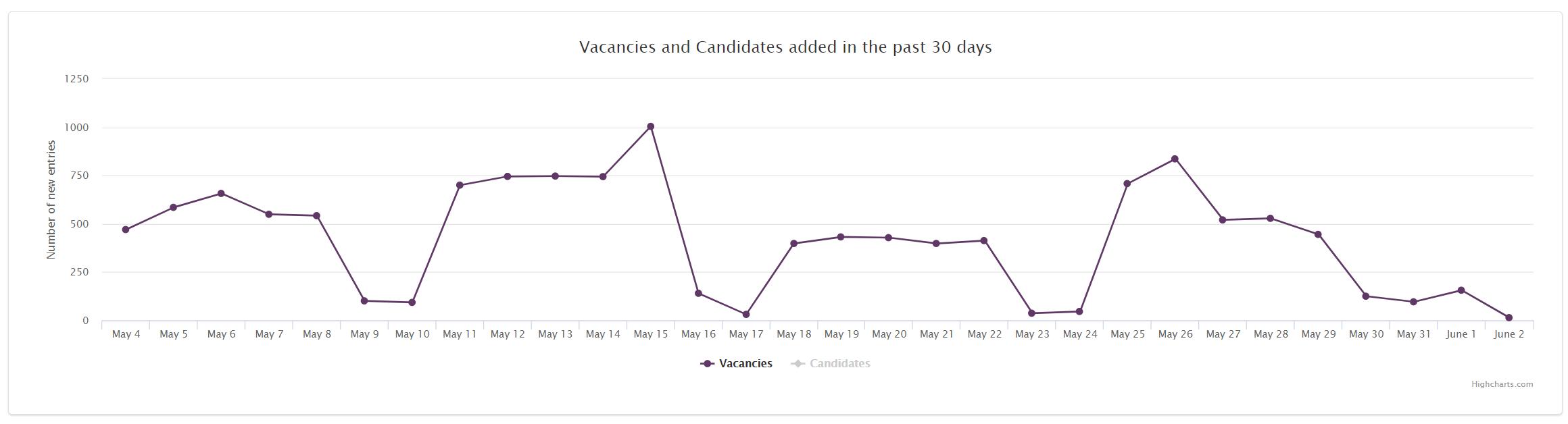 Job Market Trends Romania 2020 May