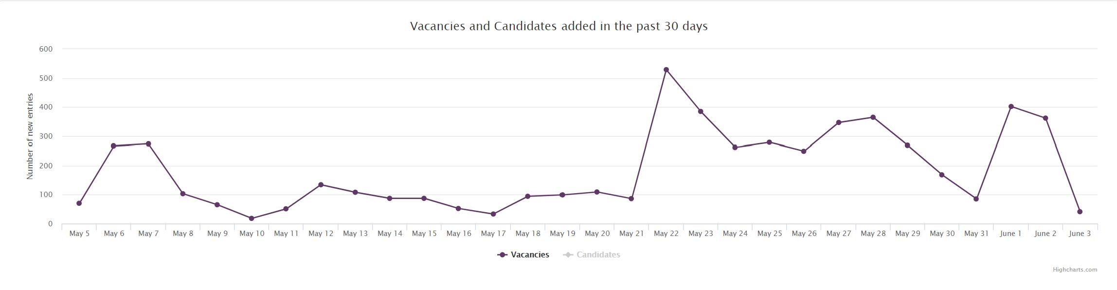 Trends Job Market 2020 Ukraine