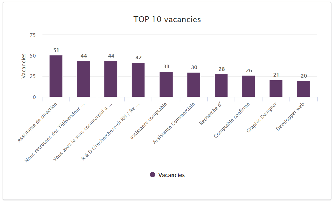 most in-demand jobs Morocco 2020